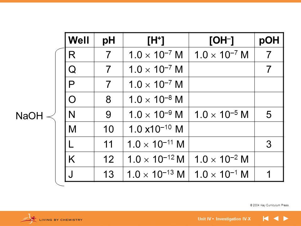 Well pH [H+] [OH–] pOH R 7 1.0  10–7 M Q P O 8 1.0  10–8 M N 9